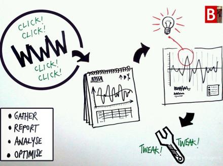 Analytics Equals Higher Marketing Performance