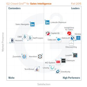 Sales-Intelligence-Fall-2015-Grid2