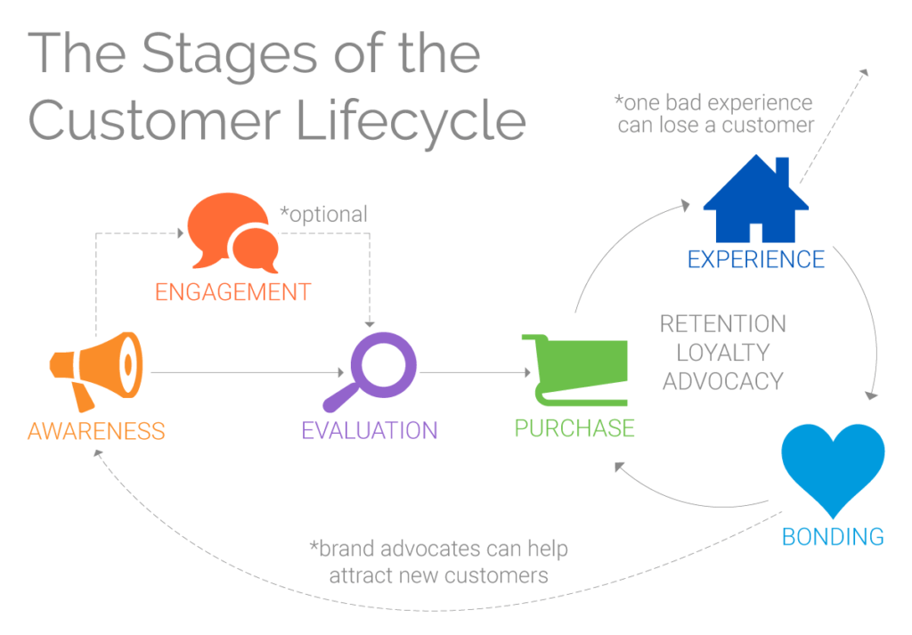 stages of customer lifecycle