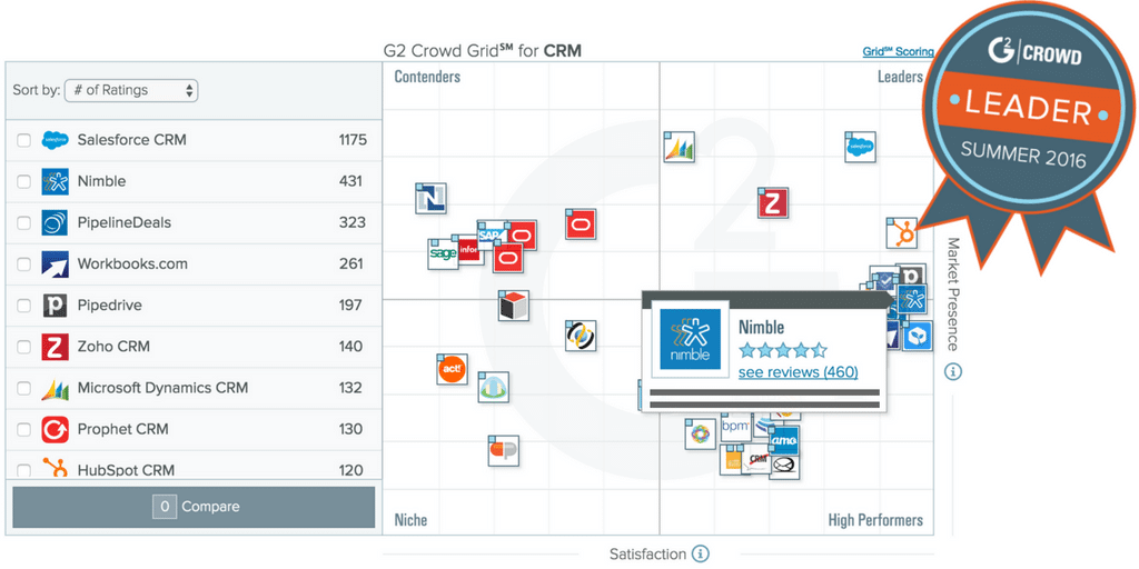 CRM Grit - Nimble Leader Summer 2016