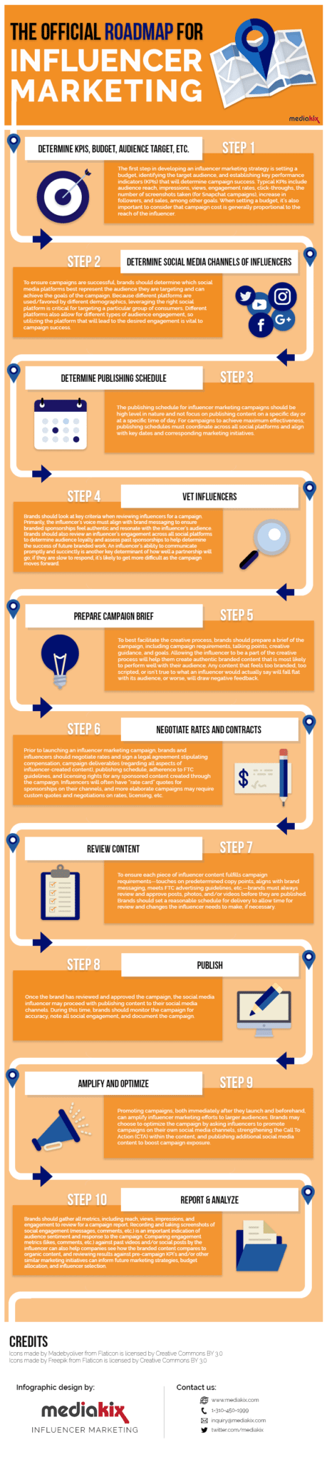 Influencer-Marketing-Infographic-Roadmap-Steps-Guide3