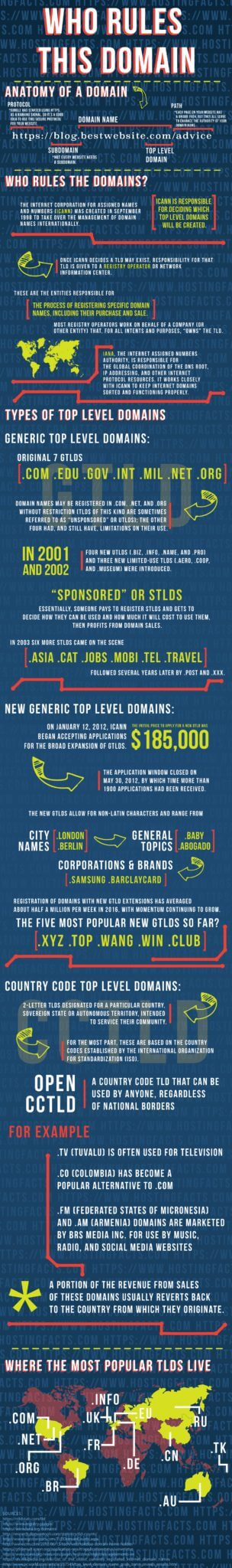 Who_Rules_Domains_Infographic