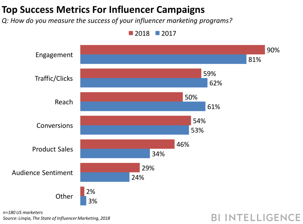 Success Metrics for Influencer Marketing Campaigns