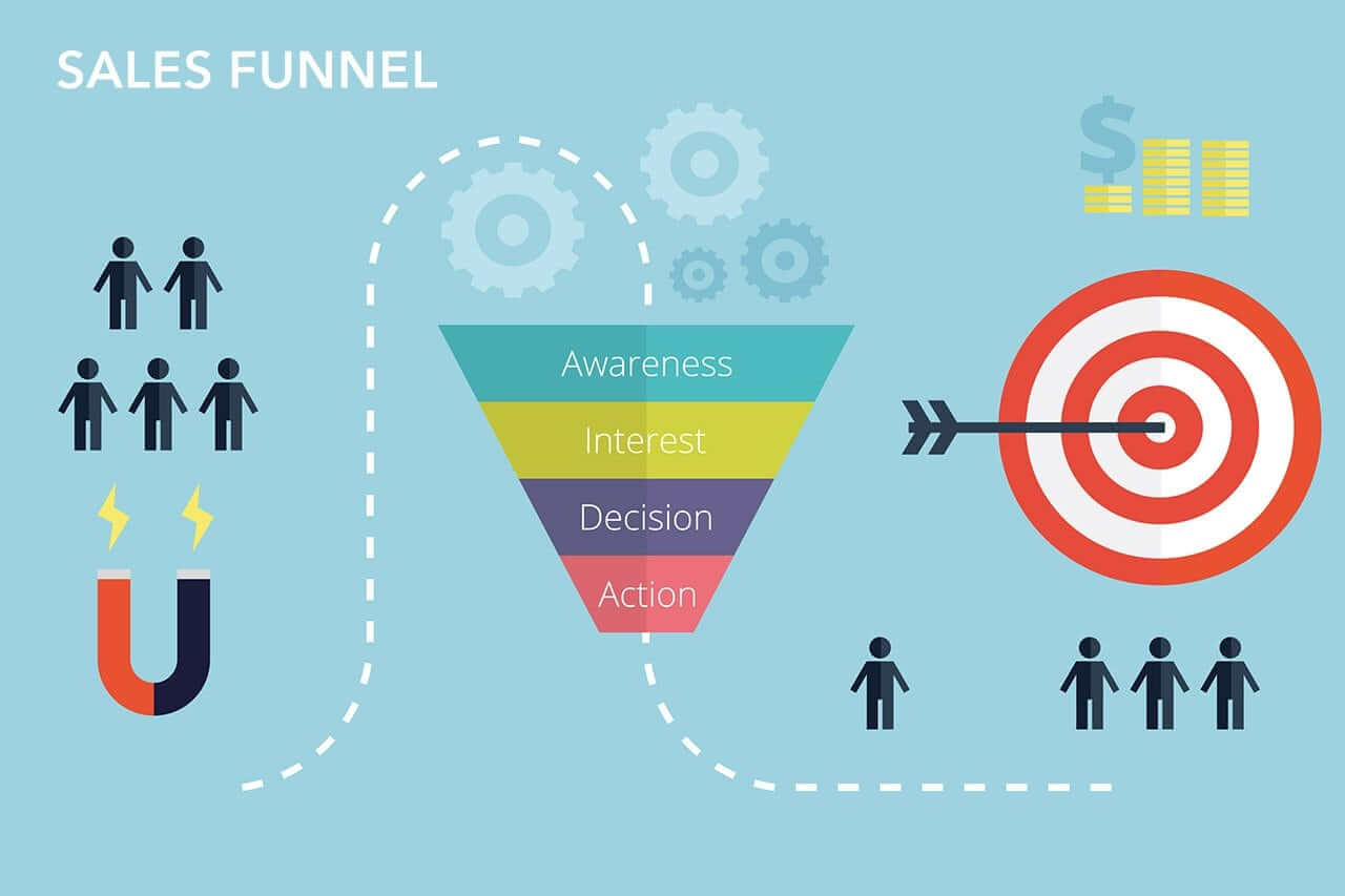 Image result for click funnel