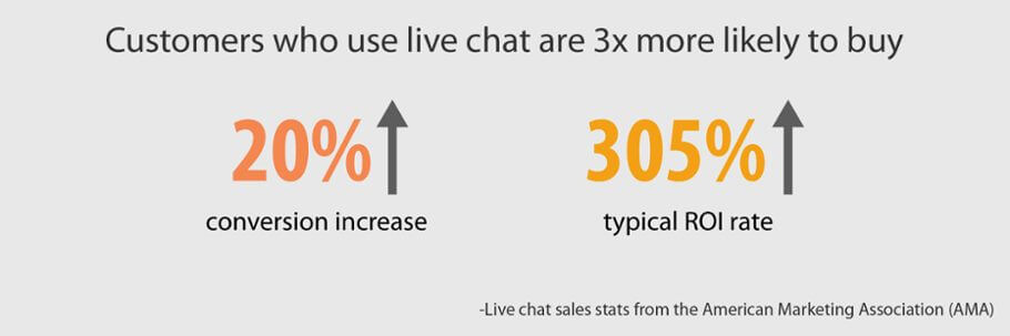why is live chat important for sales funnel