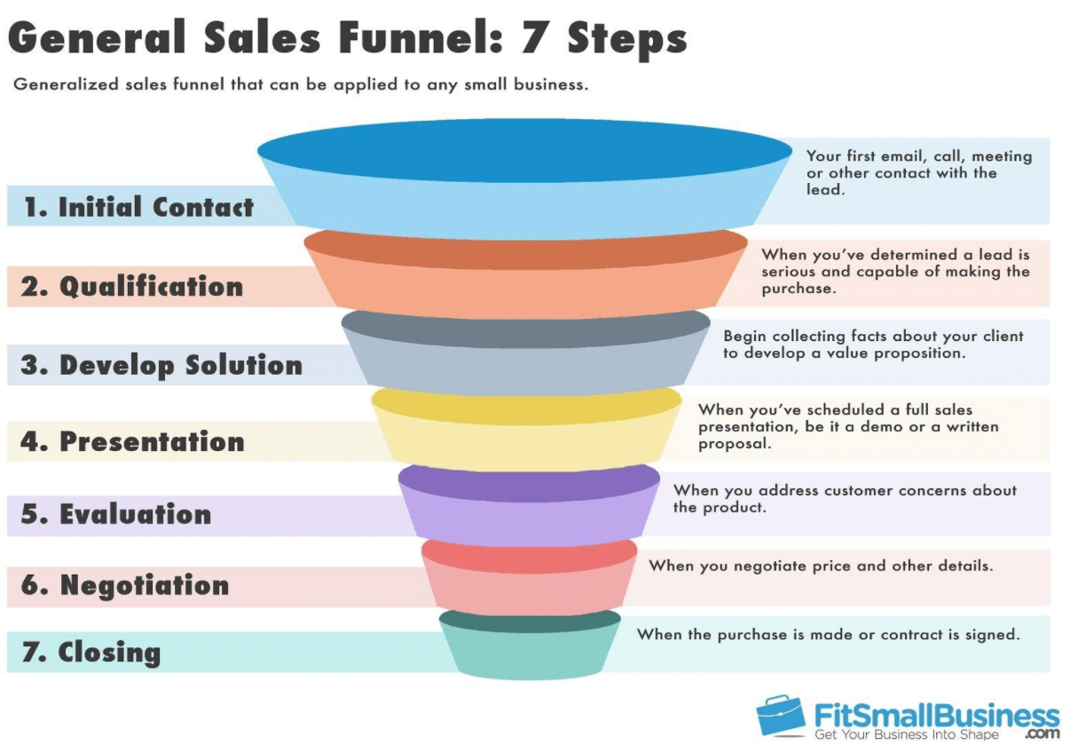 7 Pro Tips to Building a Sales Funnel | The Nimble Blog