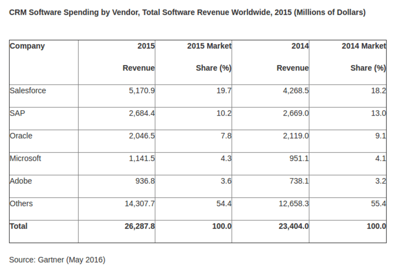 CRM Software Spending