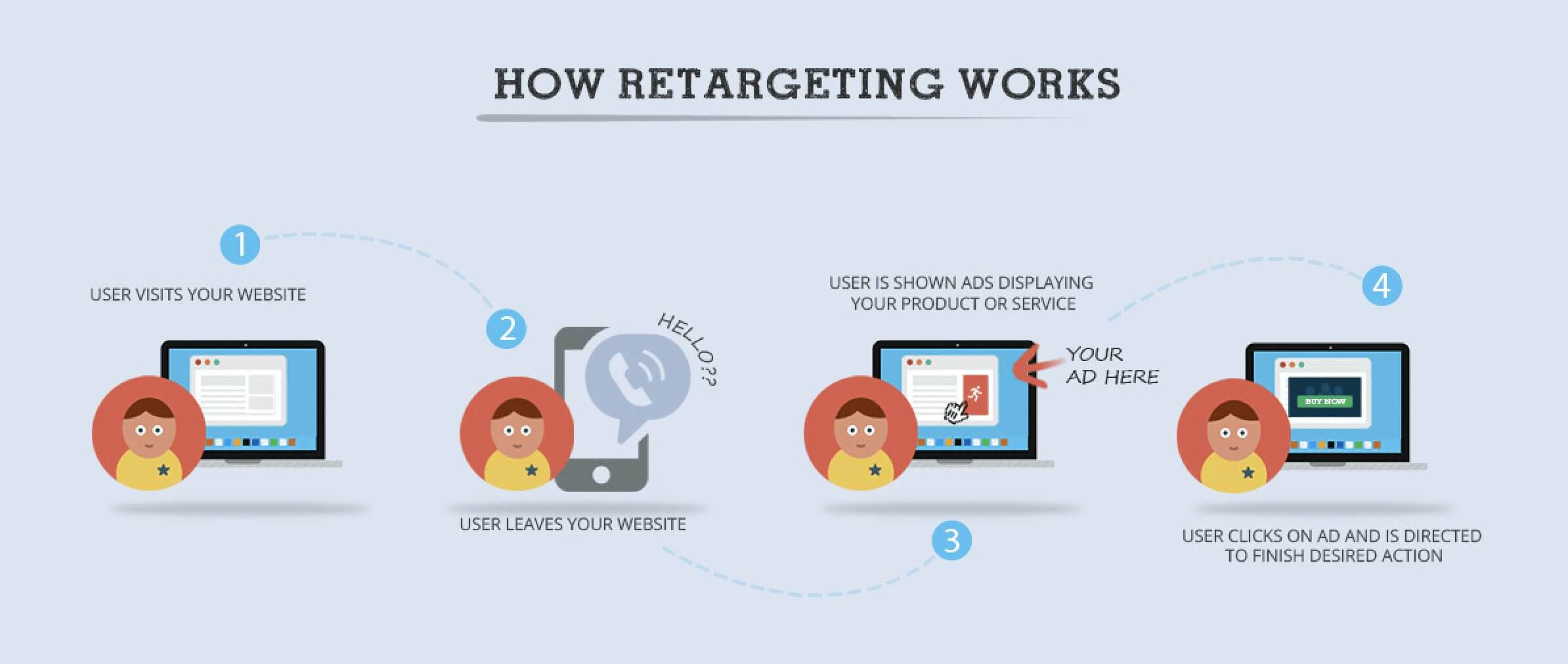How retargeting works for building sales funnel
