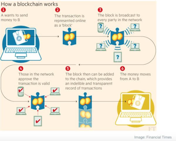 how-does-blockchain-work