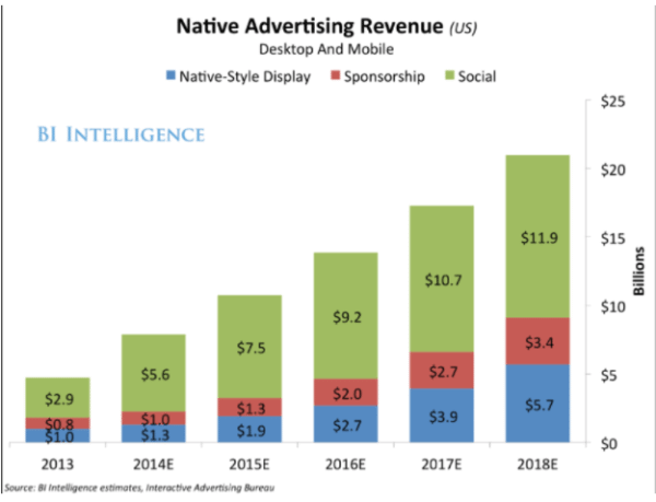 native advertising revenue chart