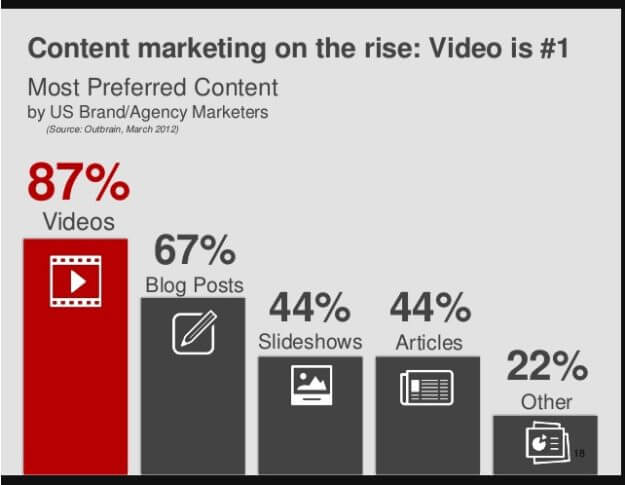 Content Marketing is on the rise