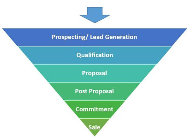 how-to-create-sales-pipeline