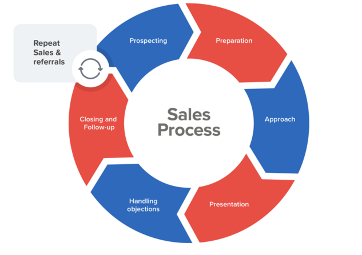 sales process steps to success