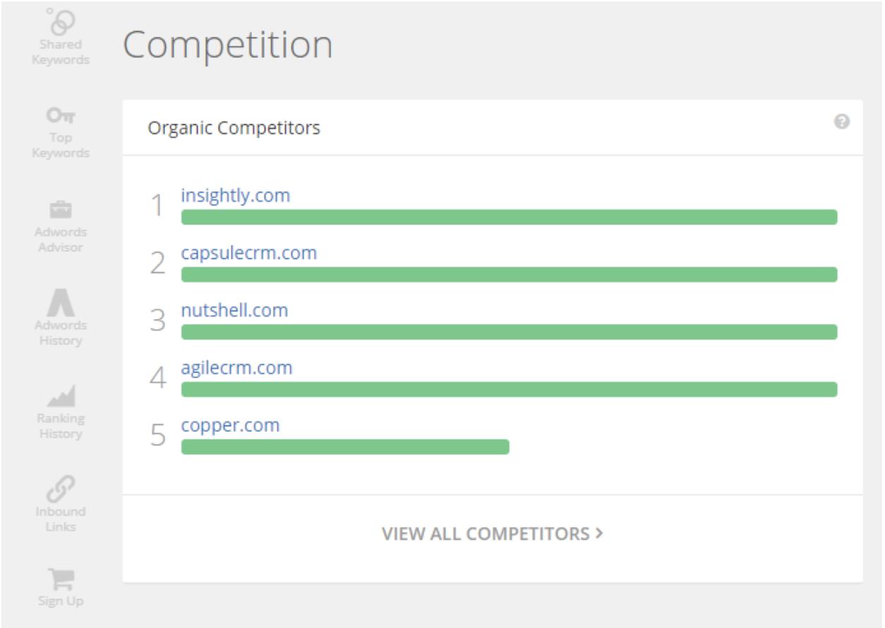 competitor landscape