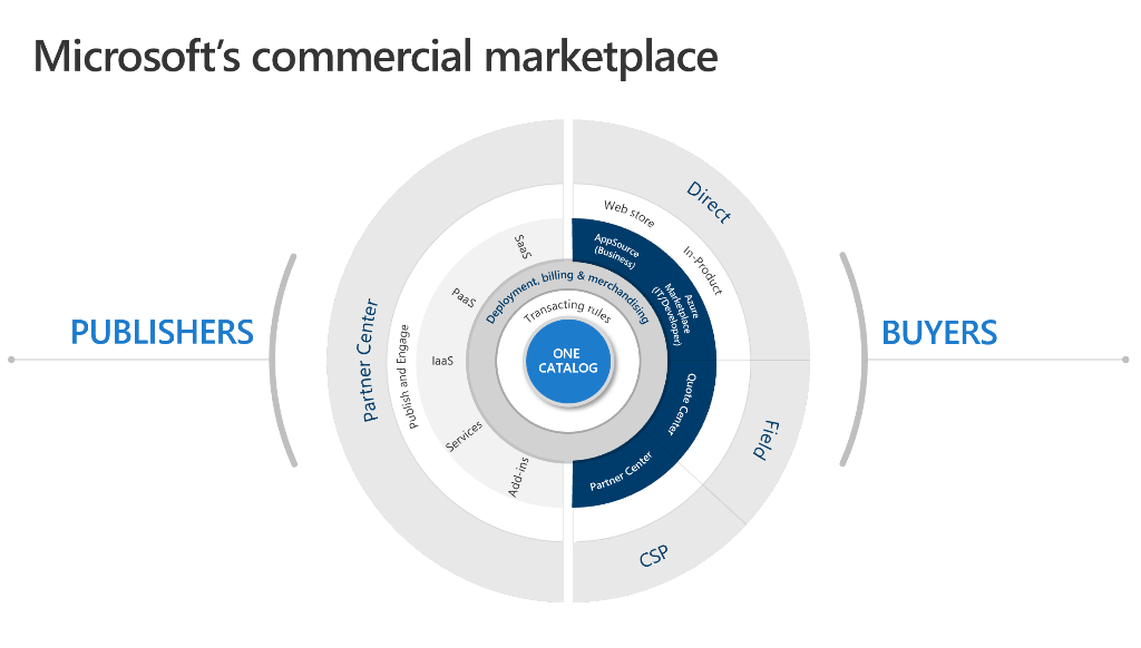 microsoft commercial marketplace
