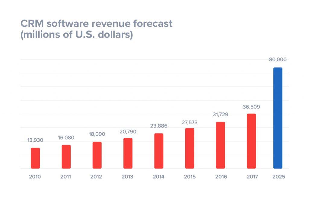 crm software revenue forecast