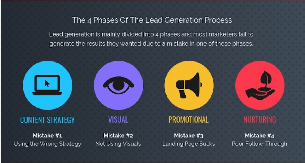 phases of lead generation