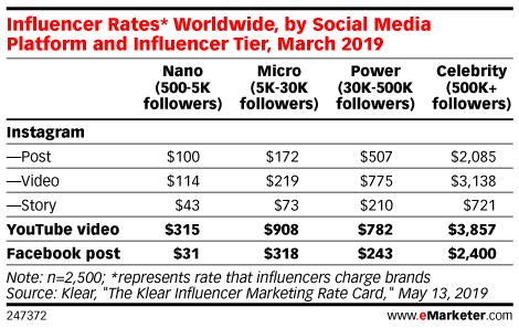 influencer marketing rates