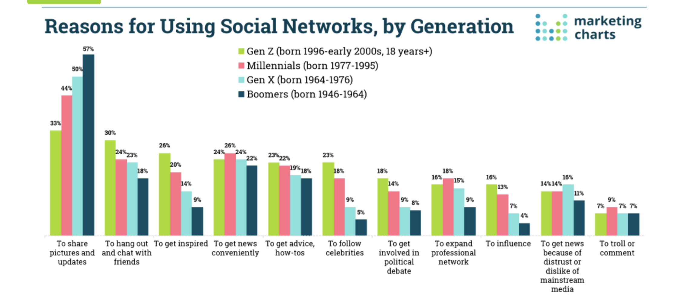 why gen z uses social media