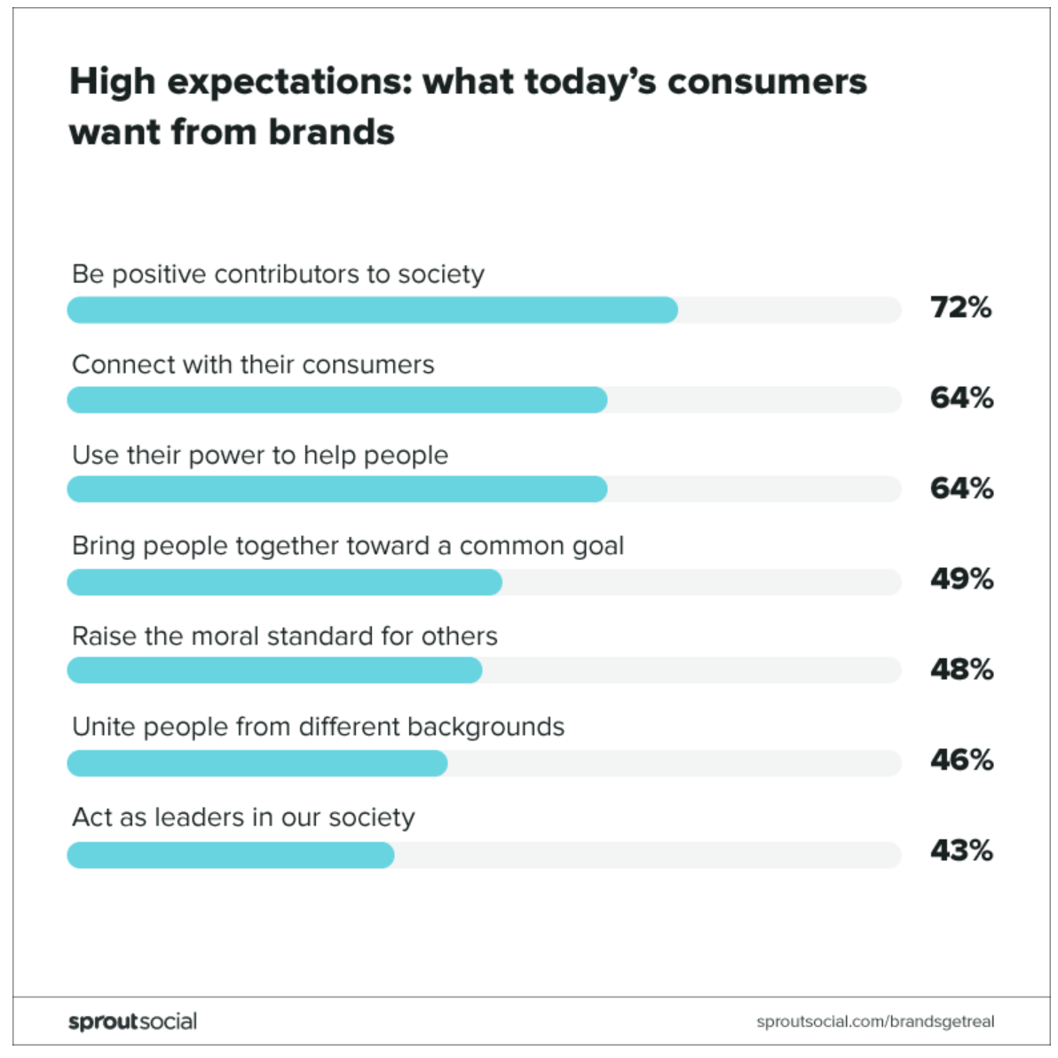 what consumers want from brands