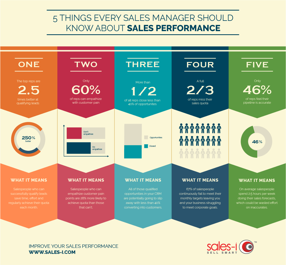 sales manager infographic