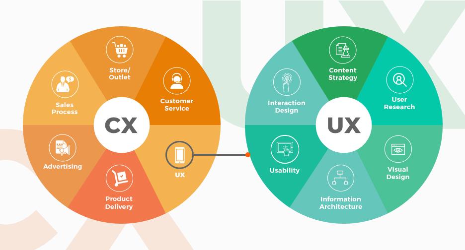 cx vs ux