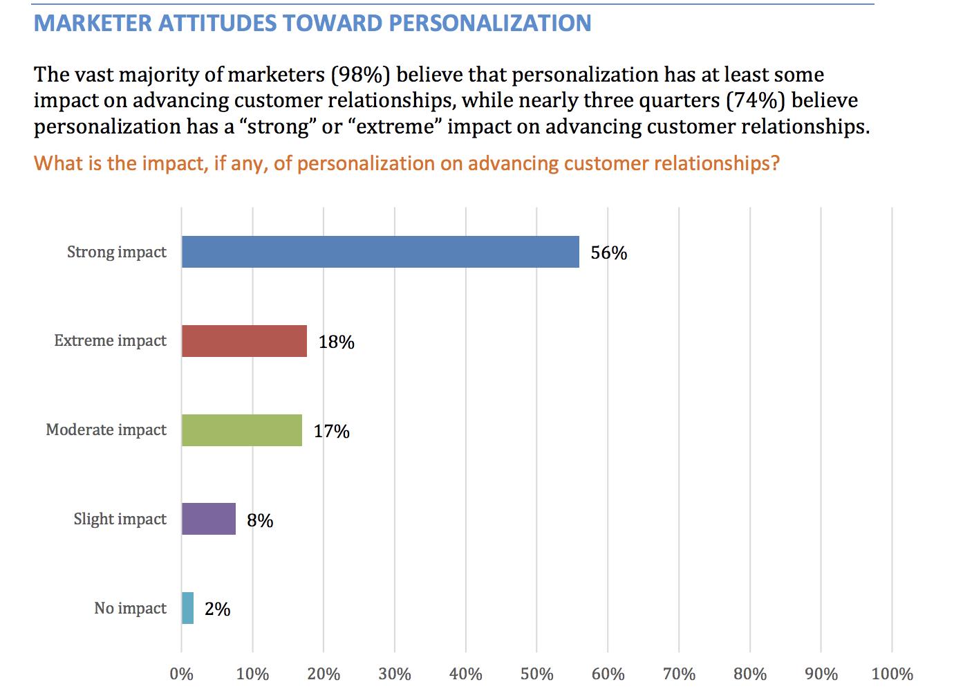 marketer attitudes toward personalization