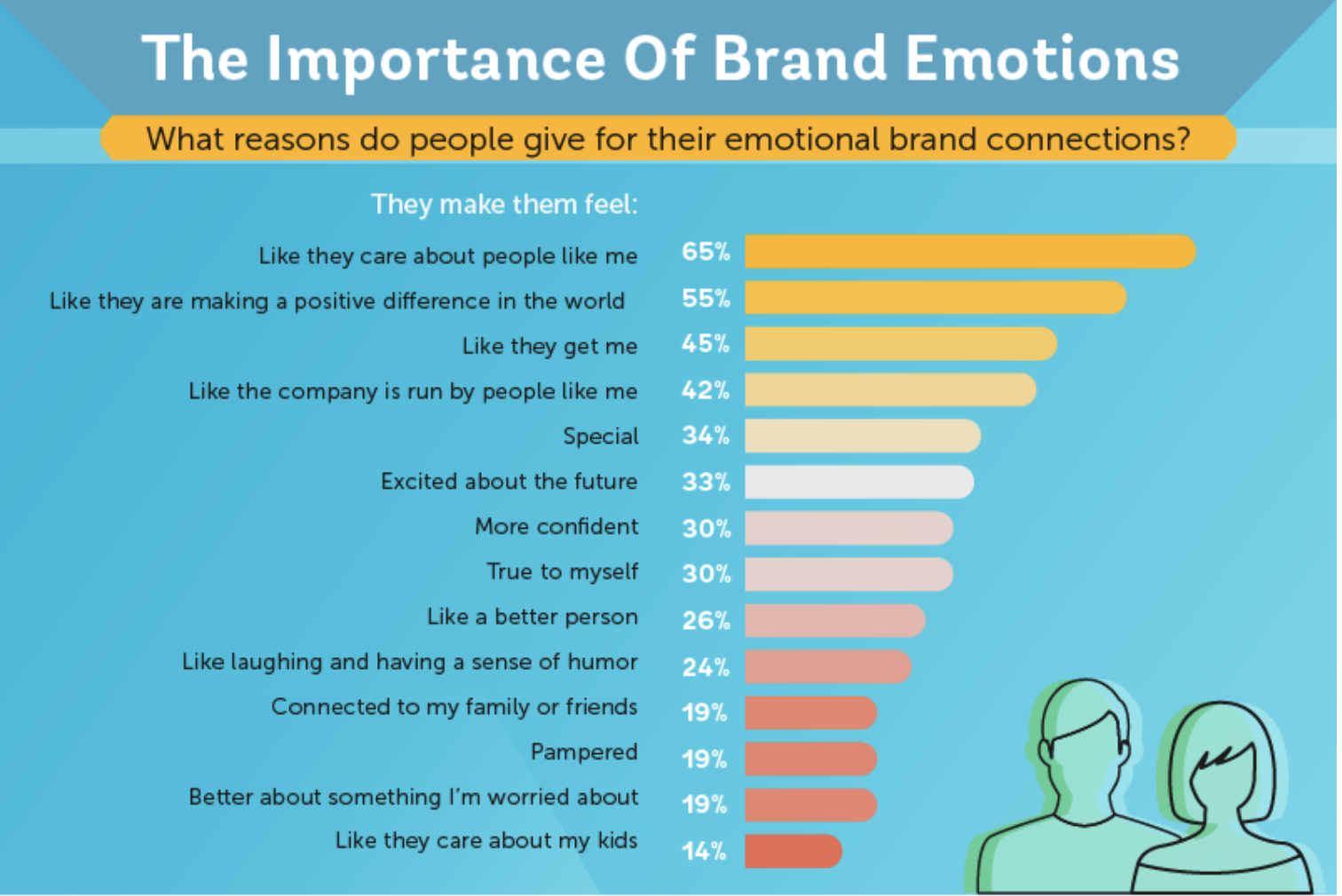 the importance of brand emotions