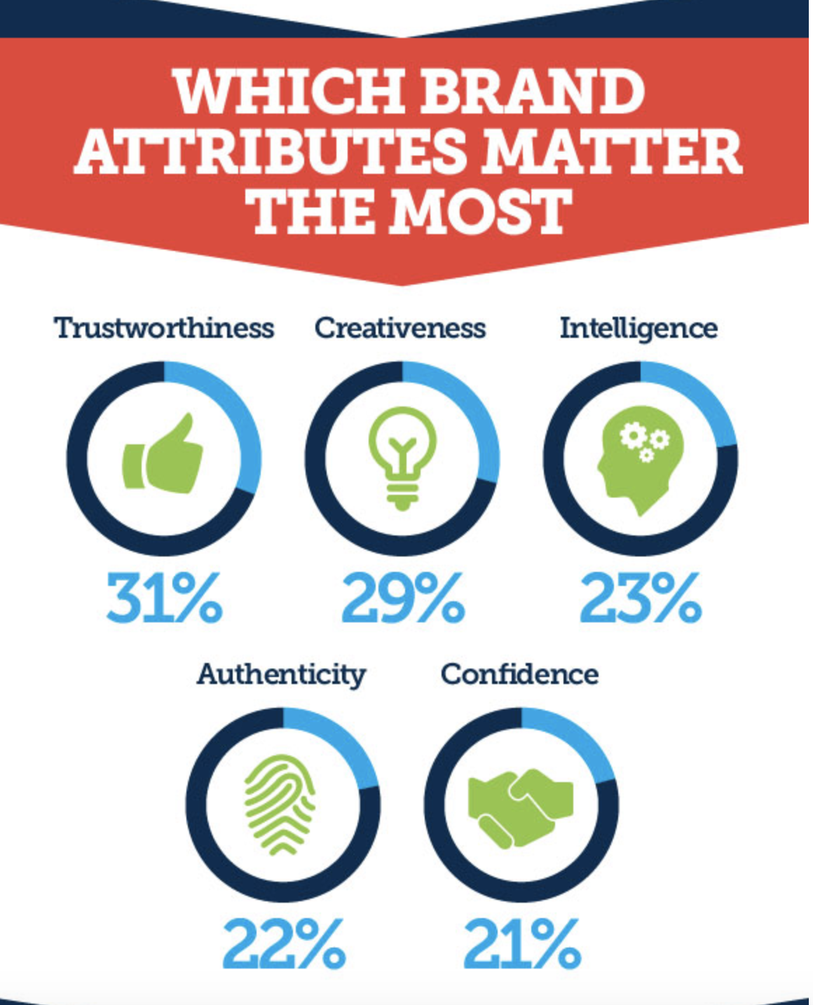 which brand attributes matter the most