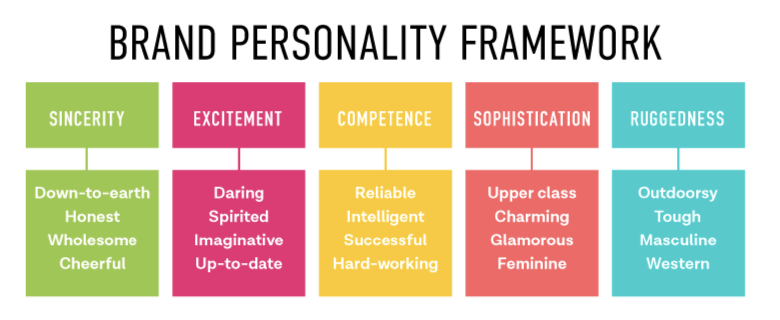 brand personality framework
