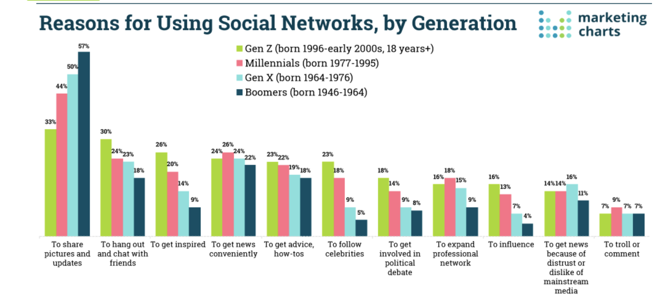 reasons for using social networks by generation