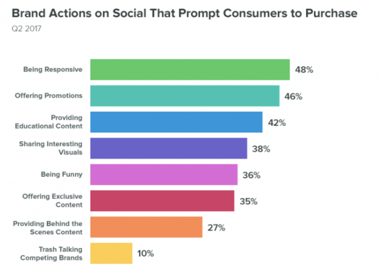 brand actions on social that prompt customers to purchase