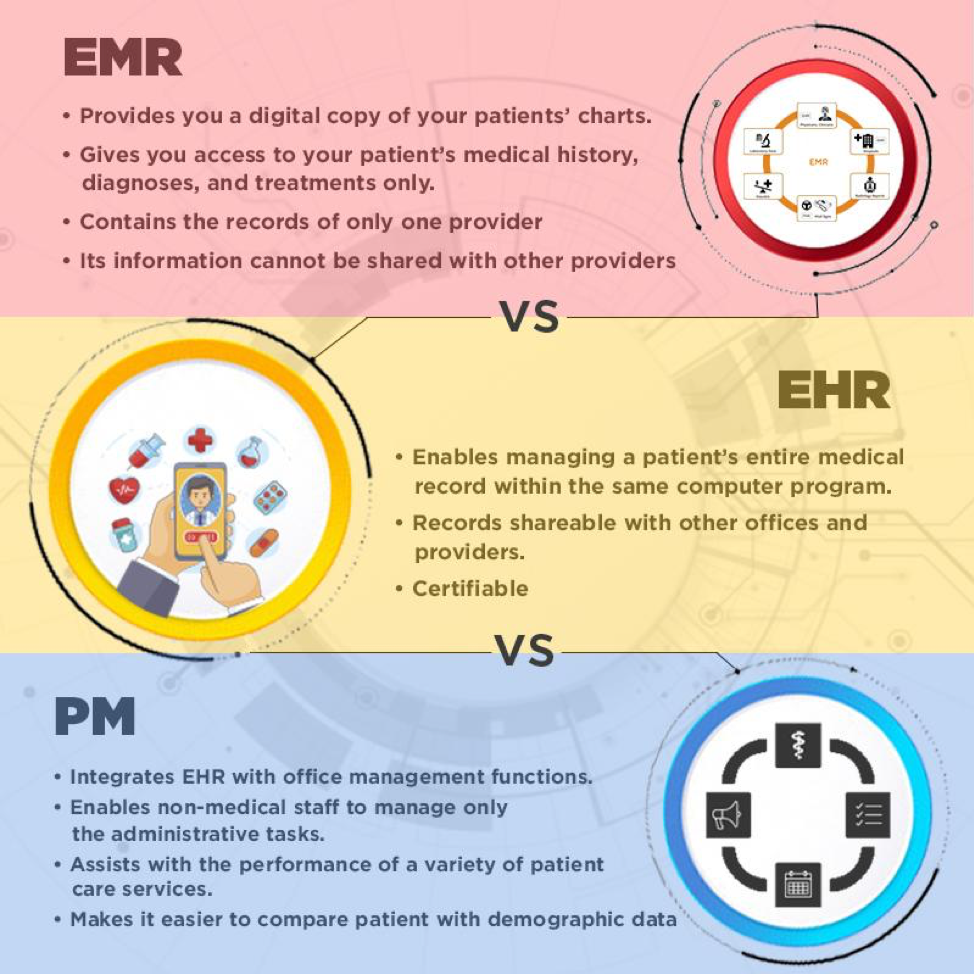 emr vs ehr vs pm