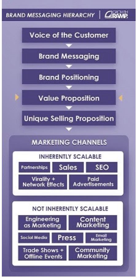 brand messaging hierarchy