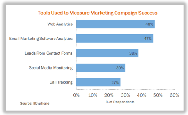 tools used to measure marketing campaign success