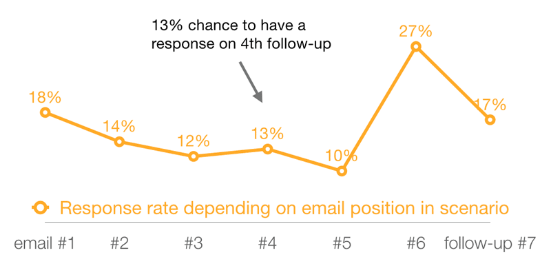 response rate depending on email position