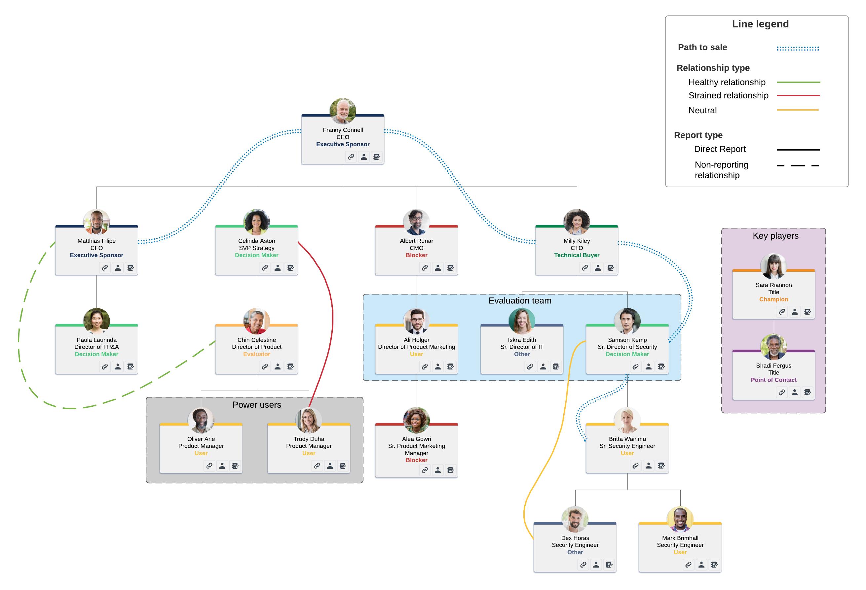 lucidchart organizational chart