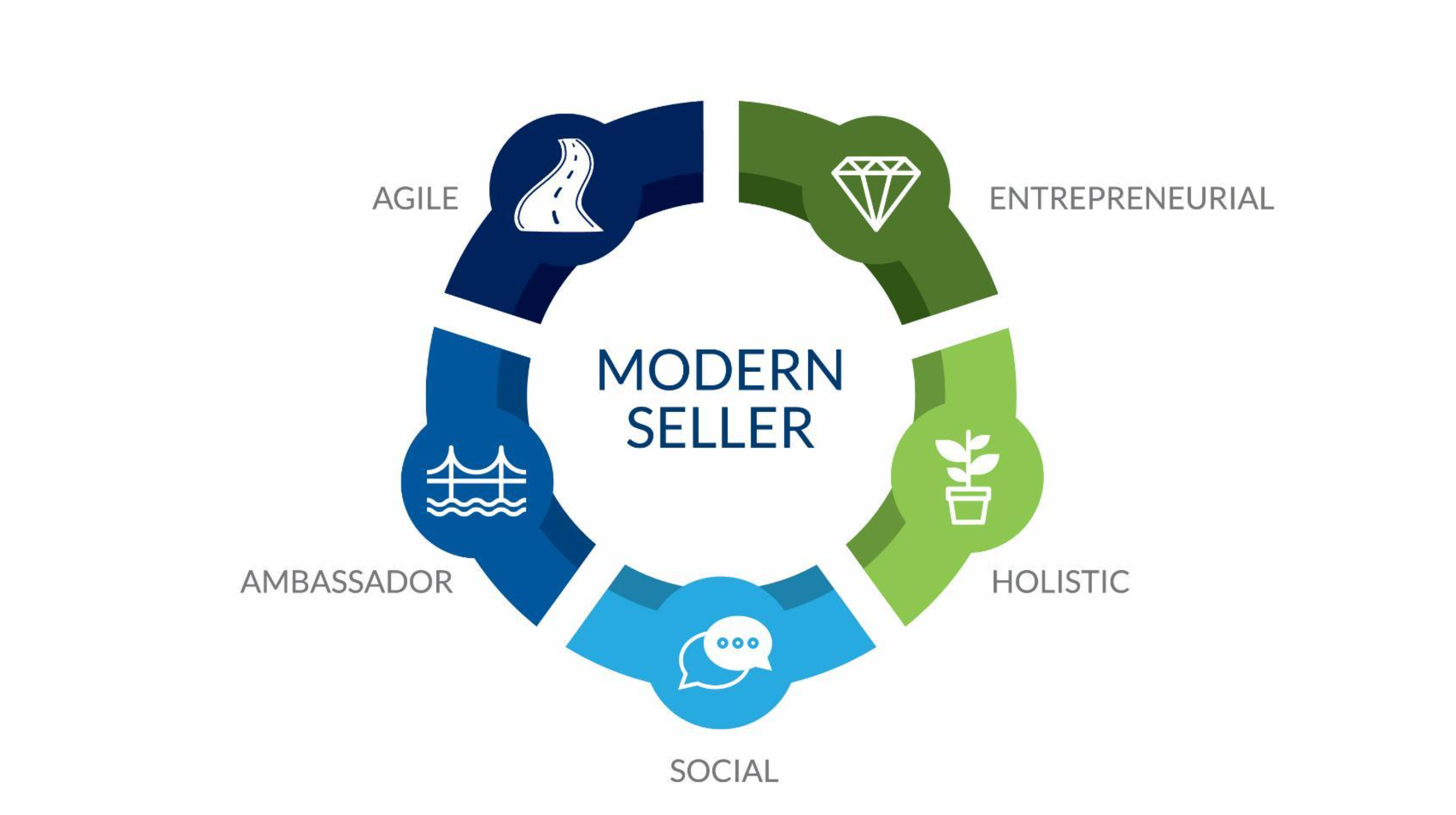 five dimensions of the modern seller