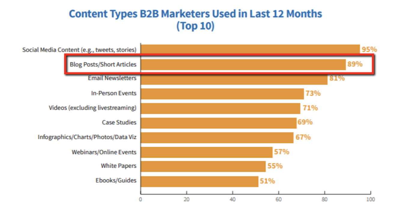 content types b2b marketes use