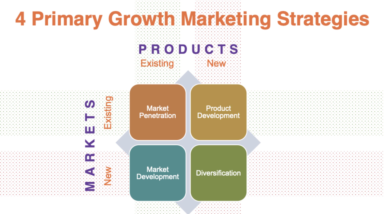 primary growth marketing strategies