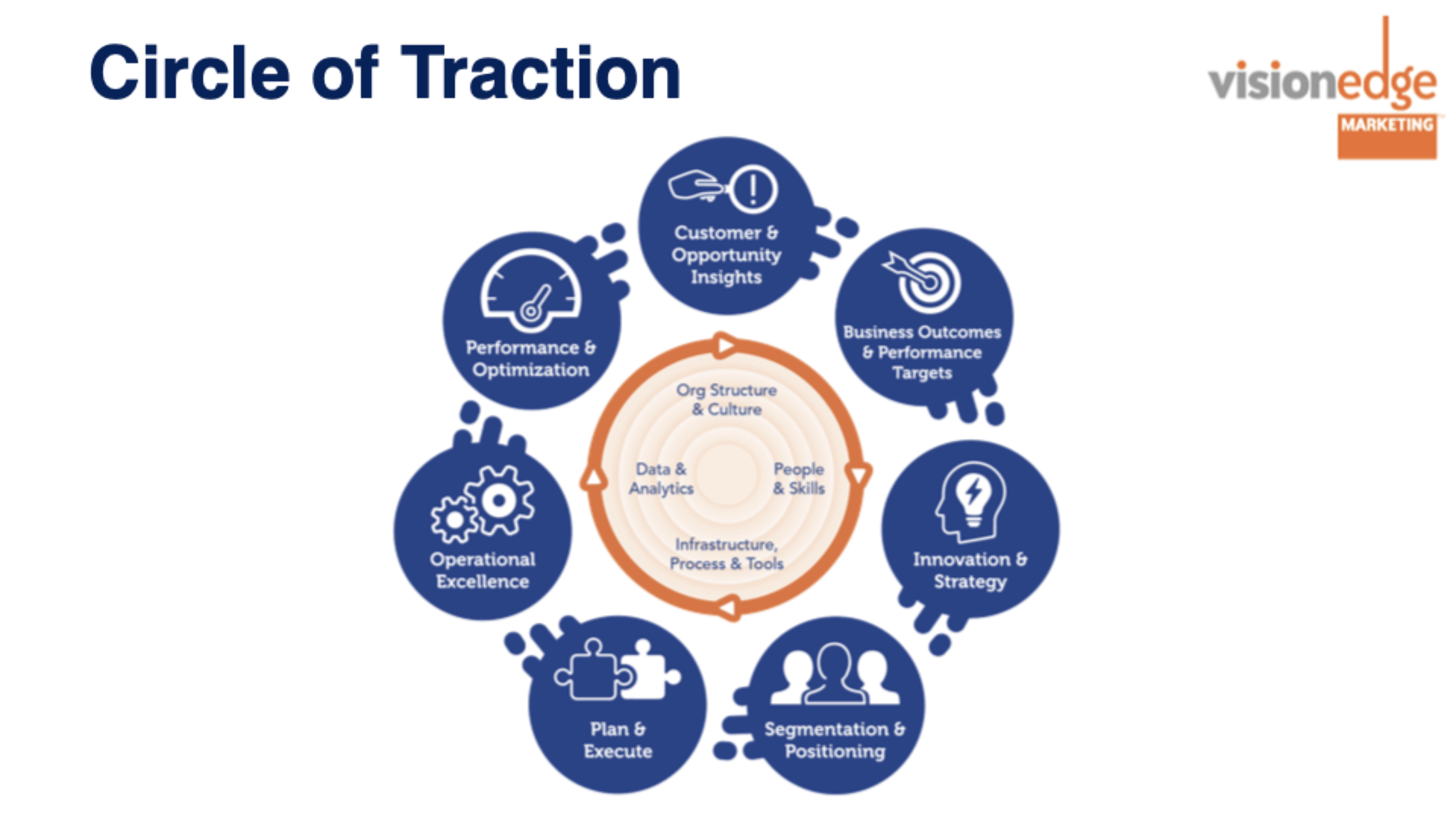circle of traction
