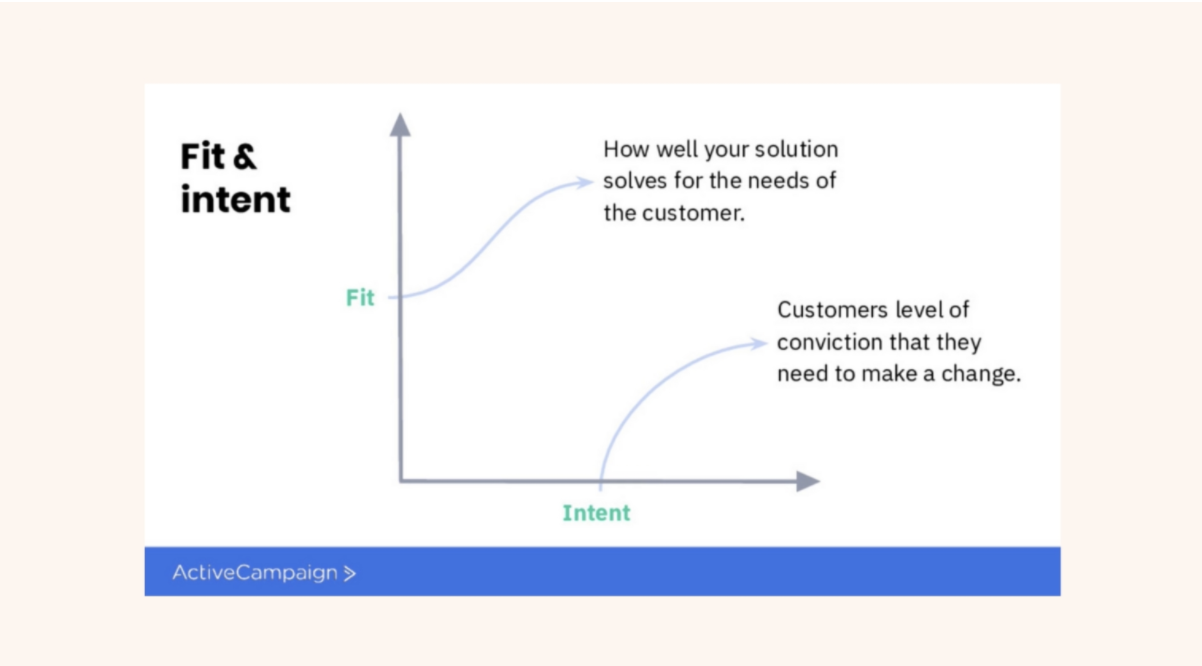 how to measure customer intent