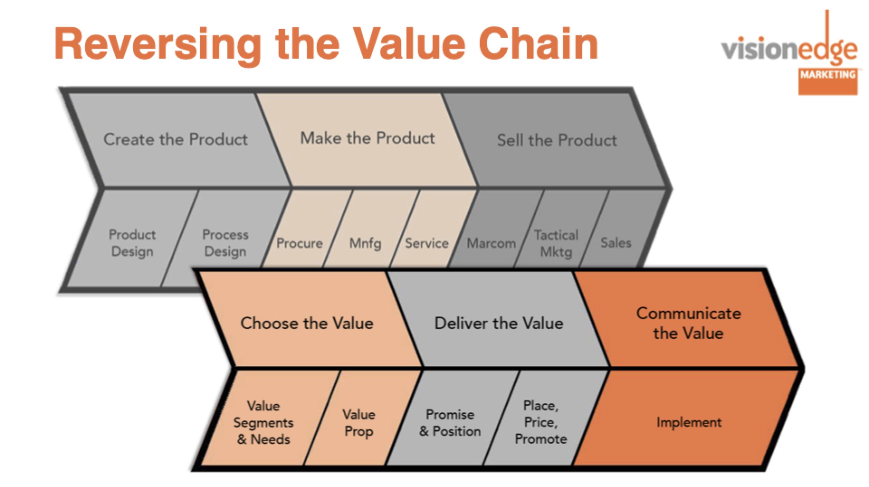 reversing the value change