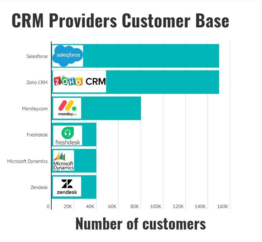 crm provider customer base