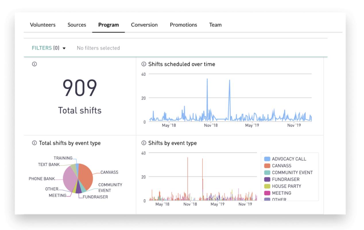 managing volunteer data