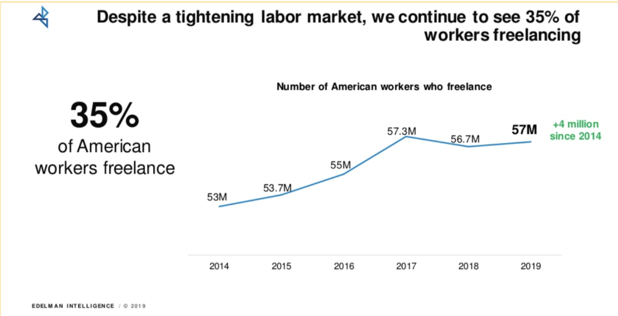 Graph showing 35% of American workers freelance