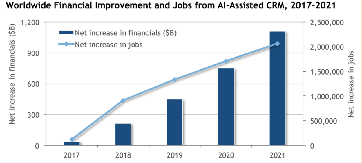 Graph showing AI increases new-net to 800,000 by 2021