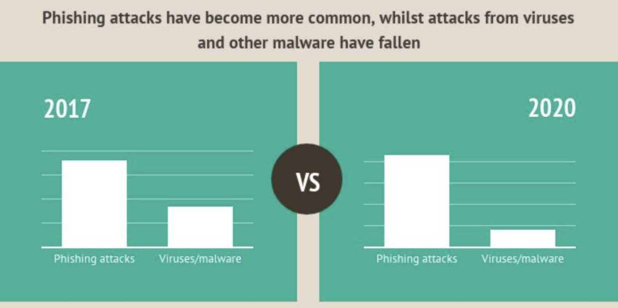 Graph showing how common phishing attacks are in 2020