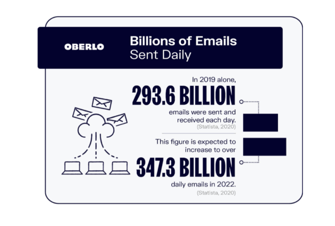 how many emails are sent every day