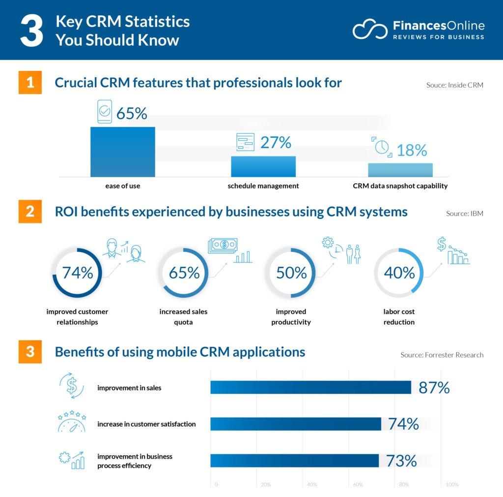 key crm statistics for business teams